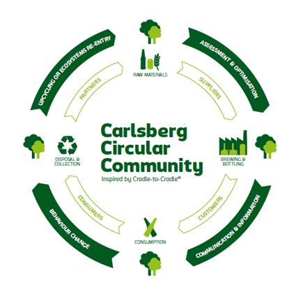 Carlsberg Circular Community
